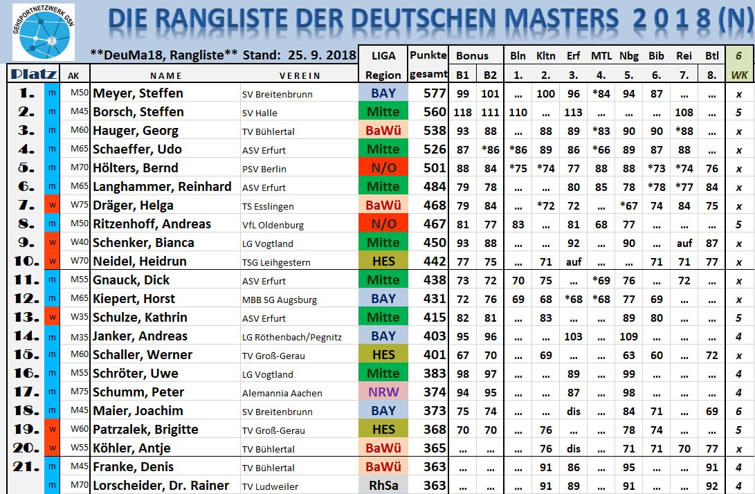 180925 RL nBühtl TOP22