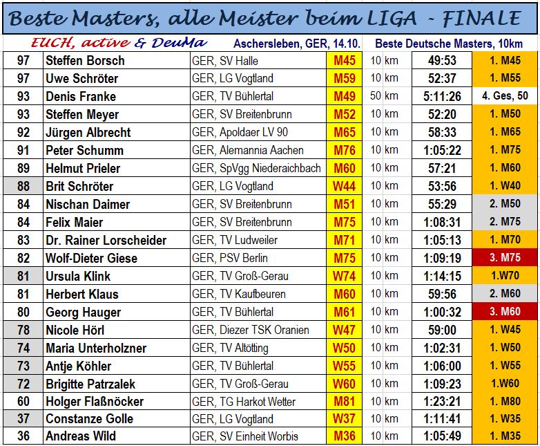 181014 Beste Masters in A-Leben