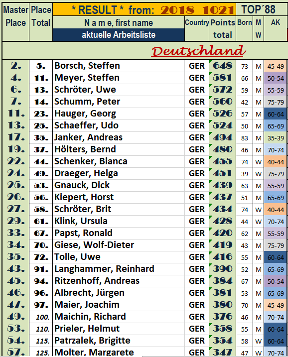 181100 Deutsche Masters in EUCH