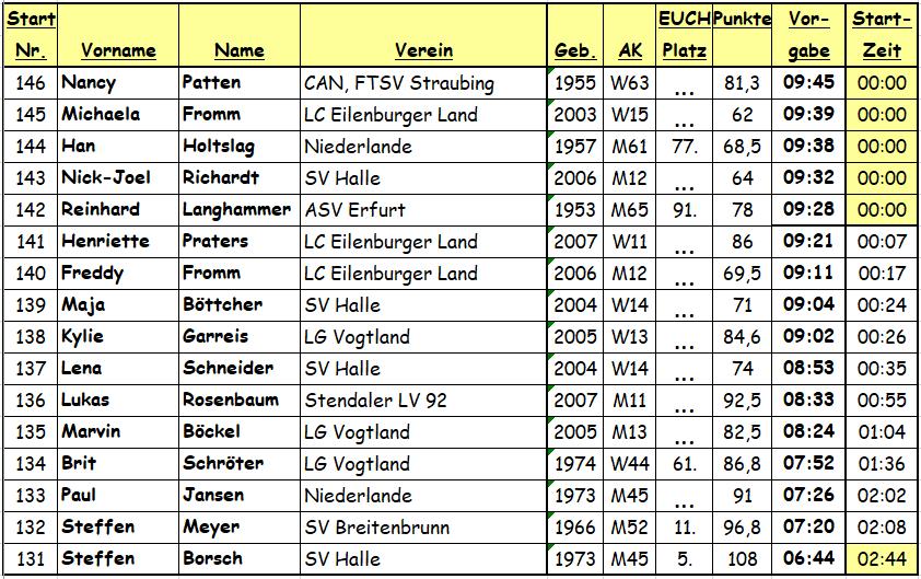181117 Erfurt, A-Finale