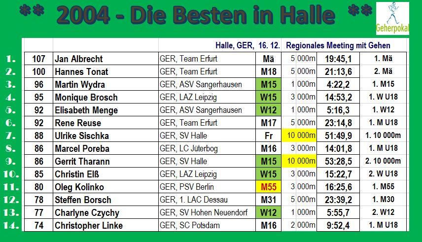 041216 Halle, TOP14