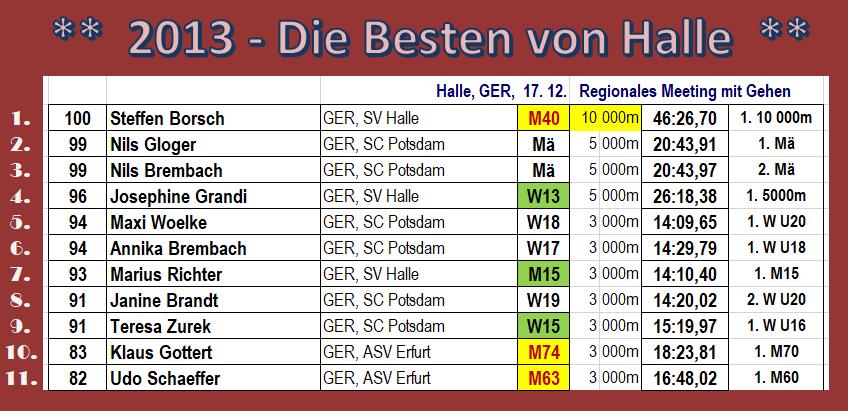 131217 Halle, TOP11