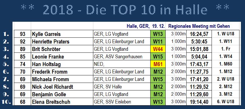 181219 Halle TOP10