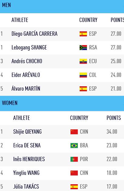 181219 TOP5 IAAF-RW-Chall