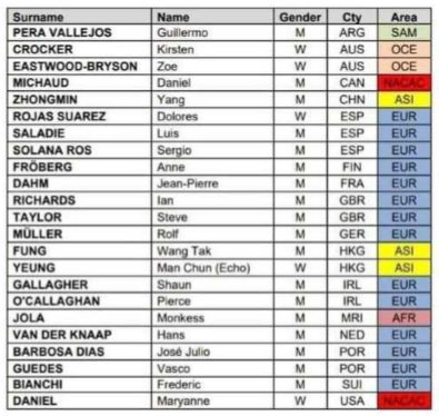 1900 - 2200 Judje Level IAAF