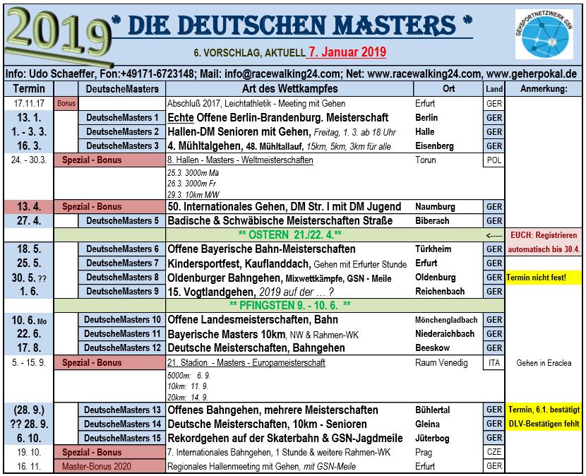1900 Deutsche Masters, WK 7.1