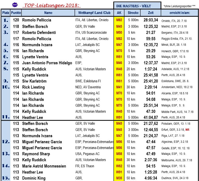1812 GSW Beste Leistungen, Masters, TOP15