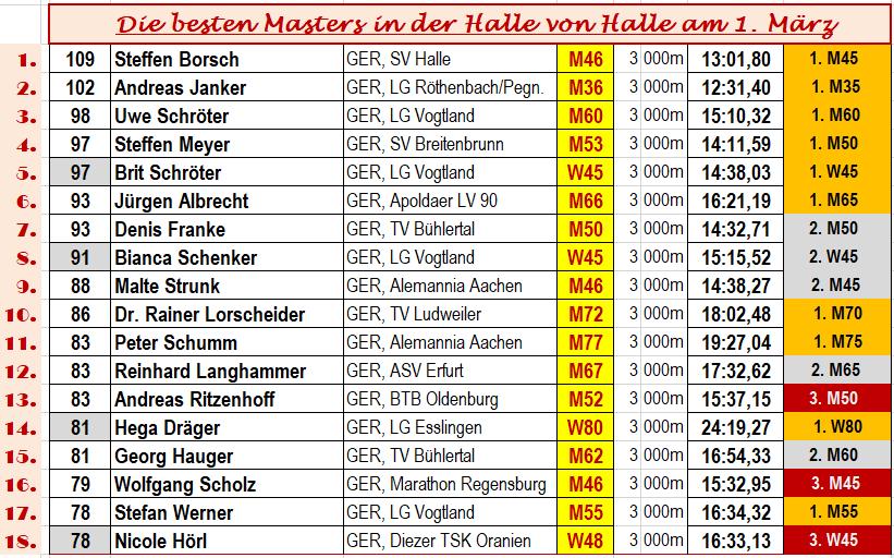 190301 Halle, Best Masters