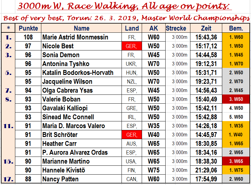 190326 ÜSI, Best of 3000m Fr, Torun