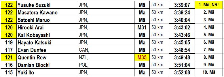 190414 Wajima, Mä50 TOPTEN