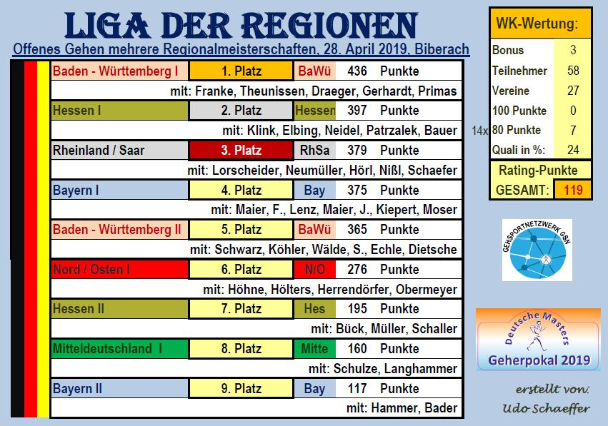 190430 LIGA dReg, Biberach