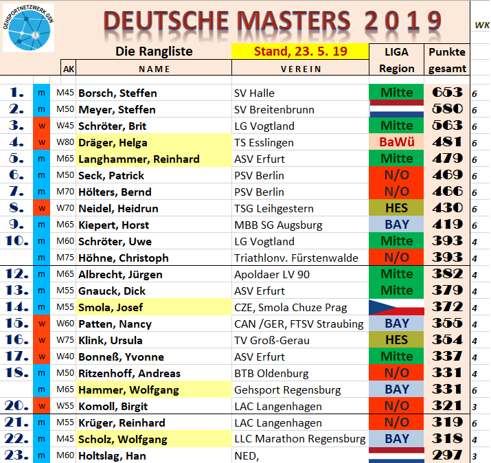 190523 ZZ RL Masters 2019