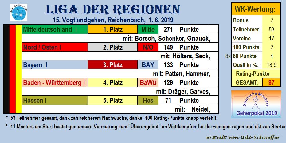 190601 ÜSI, LIGA deReg, Reichenb