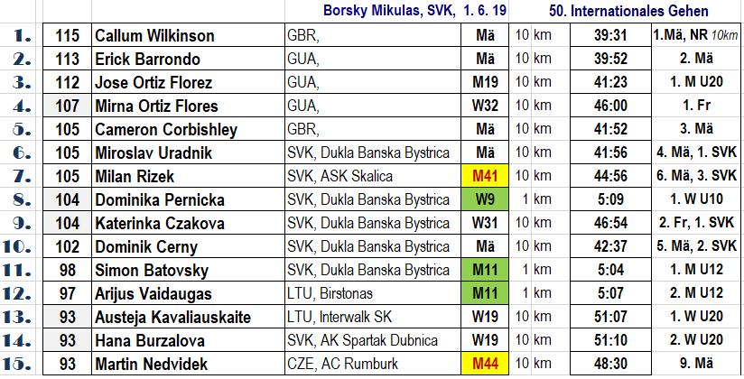 Borsky TOP15