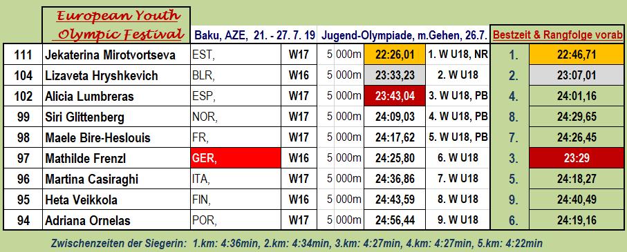 190726 Baku, 5000m W, Ana