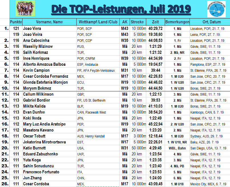 1907 GSW, TOP26 BL Juli