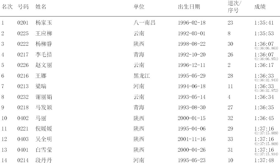 190814 Qujing, TOP14, Frauen
