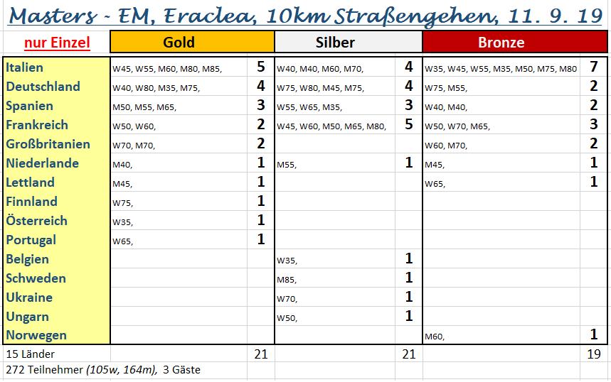 190911 Eraclea 10km Einzel-Med