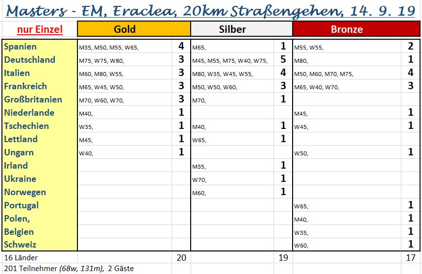 190914 Eraclea, 20km Med, Einzel