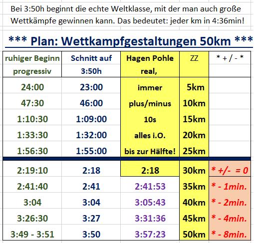 ANA Hagen 50km