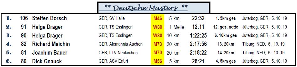 1910 GSW BL Okt, beste Masters Dt