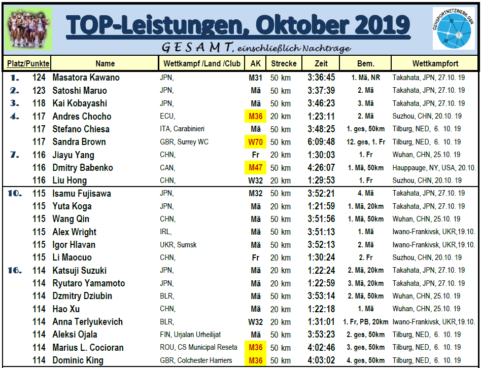 1910 GSW BL Oktober, TOP23