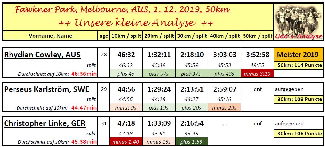 1912 ANA Melbourne 50km