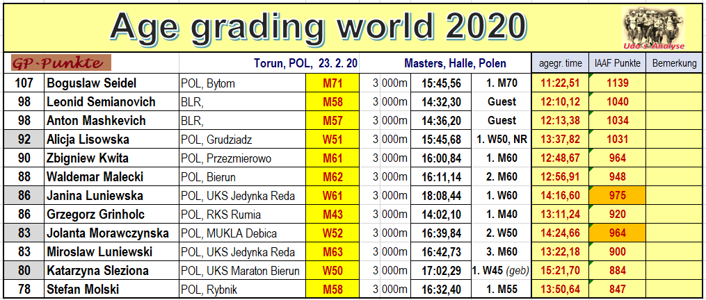 200227 Torun, age grading of the best