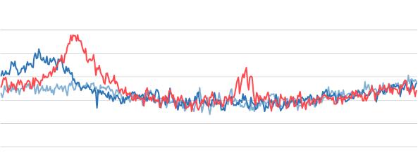 Todesgrafik 2016-18 und