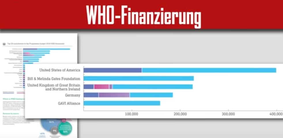 100118 Bill Gates finanziert WHO