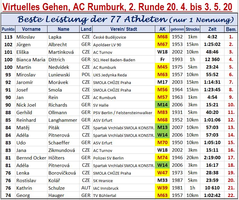 200503 Rumburk, TOP22
