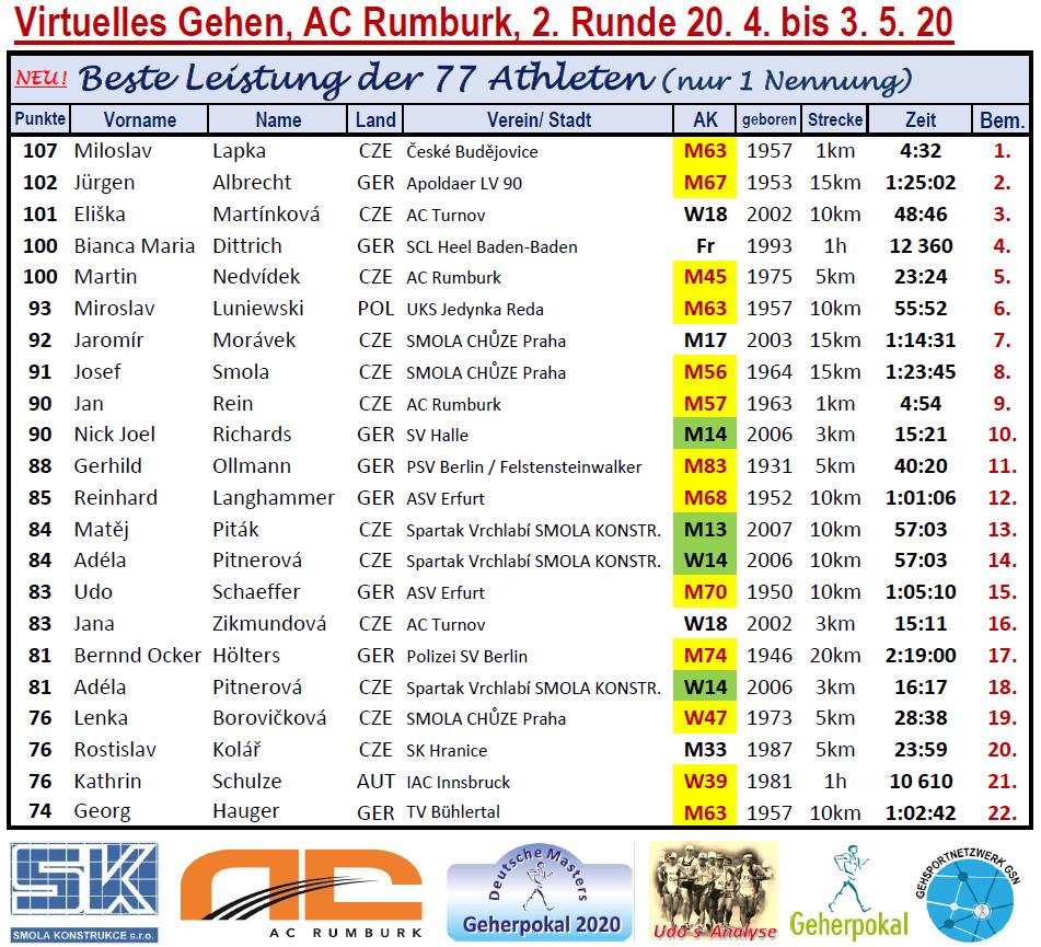 200511 Neu1, Rumburk, beste Athleten