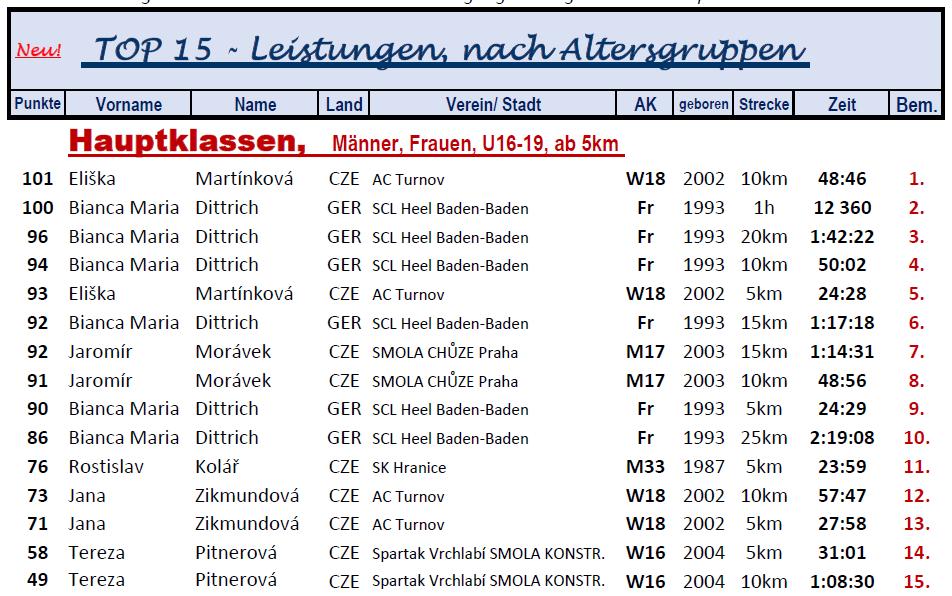 200511 Neu3, Rumburk Hauptklassen