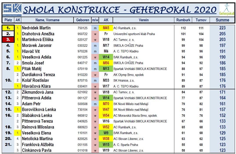200525 SMOLA GP RL TOP22