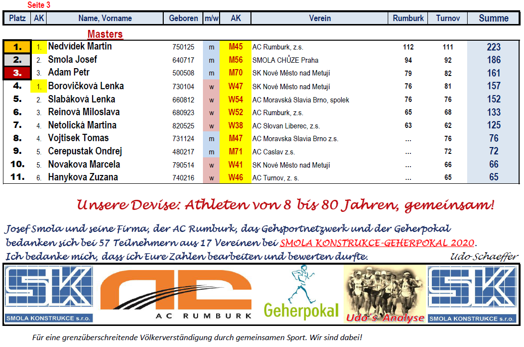 200525 SMOLA GP, nAK Masters & Danke