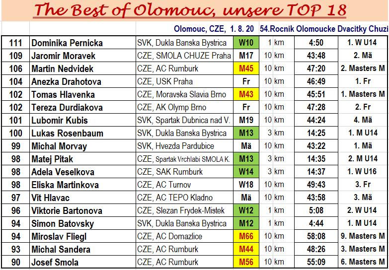 200801 Olomouc, TOP18