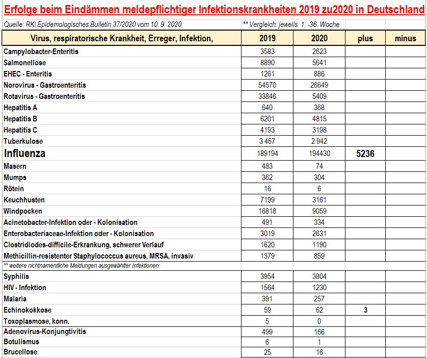 200910 RKI, Infektionsmeldungen, S1