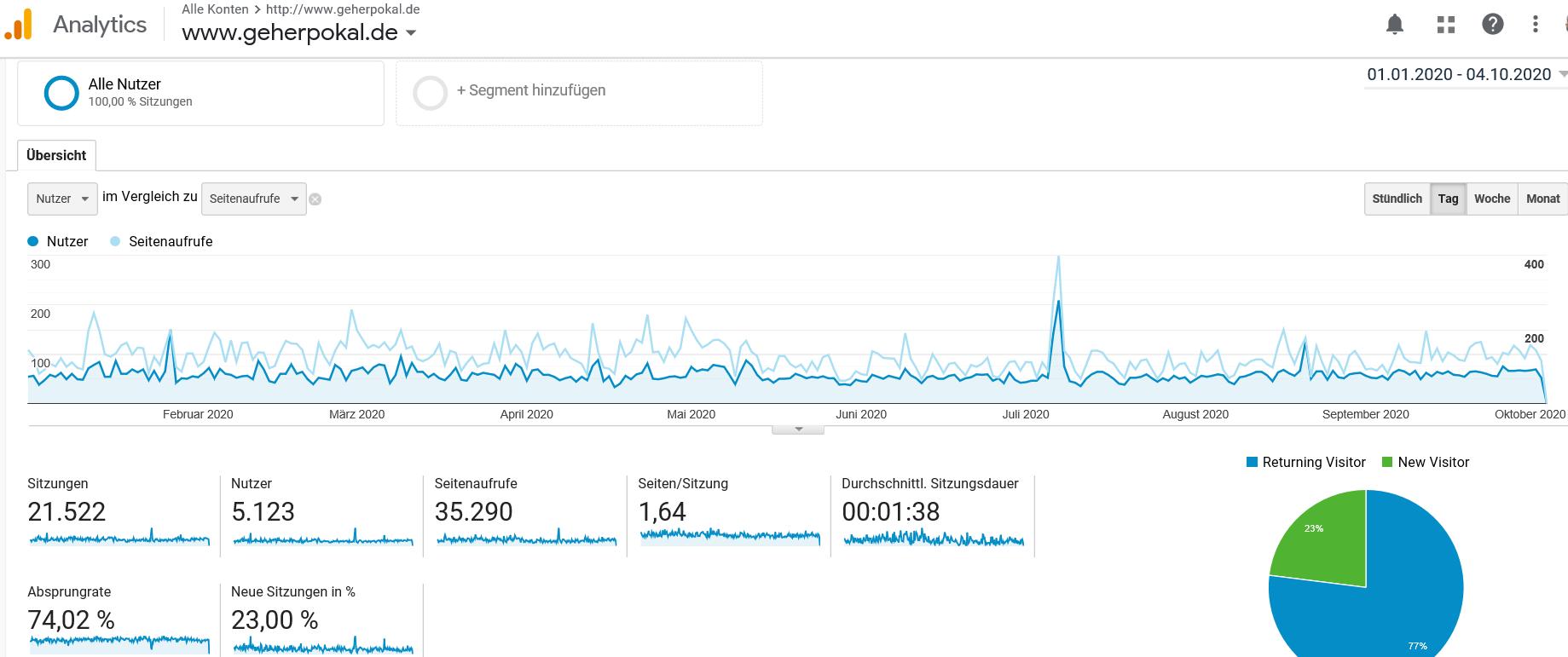 201003 Analytics