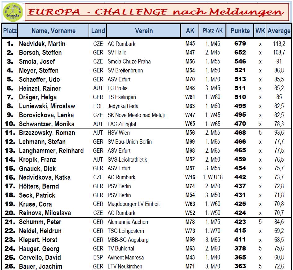 2020 Europa-Challenge TOP26