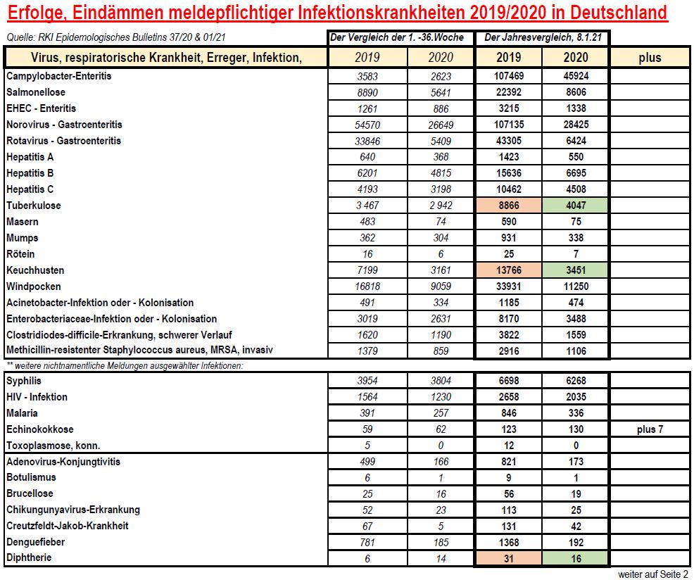 210108 Meldepflichtige Krankheiten 2019&20 im Vergleich 1