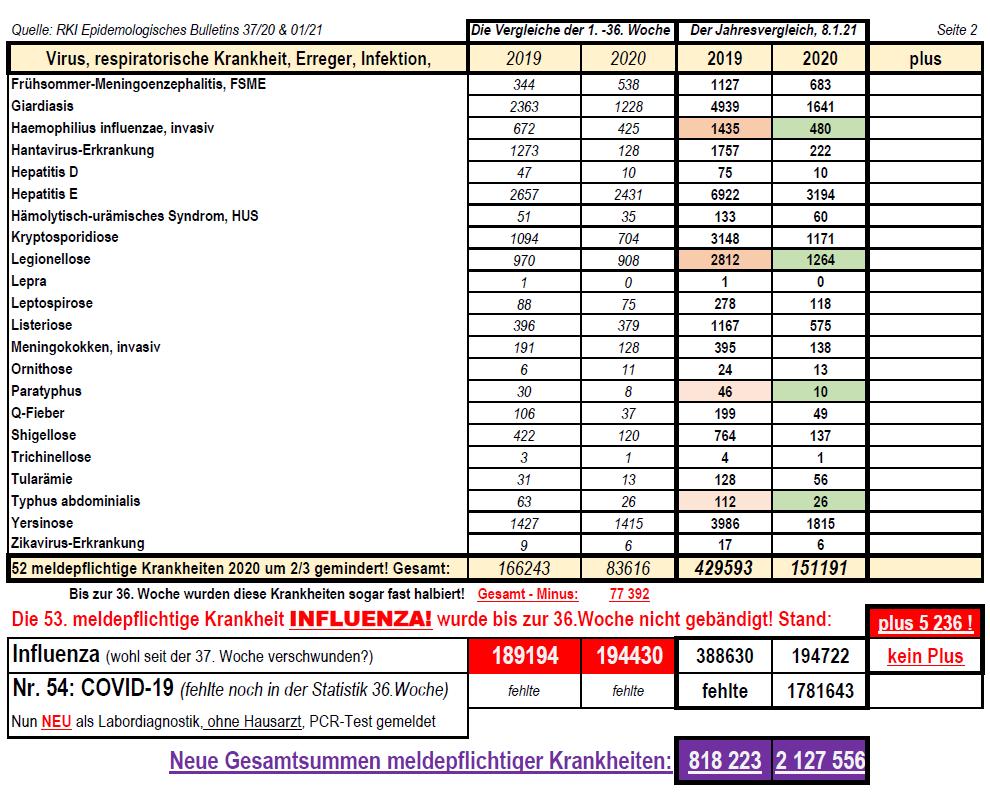 210108 Meldepflichtige Krankheiten 2019&20 im Vergleich 2