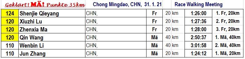 210131 Chong Mingdao
