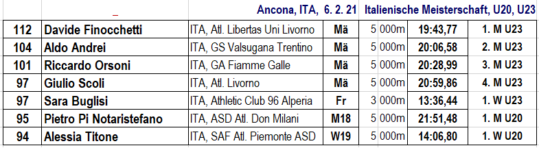 210206 GSW, TOPERG 5, Ancona